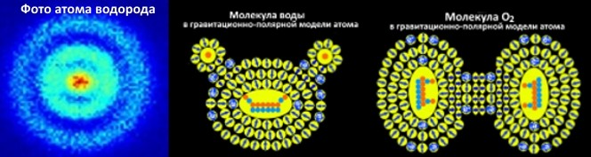 Класичан процес формирања молекула